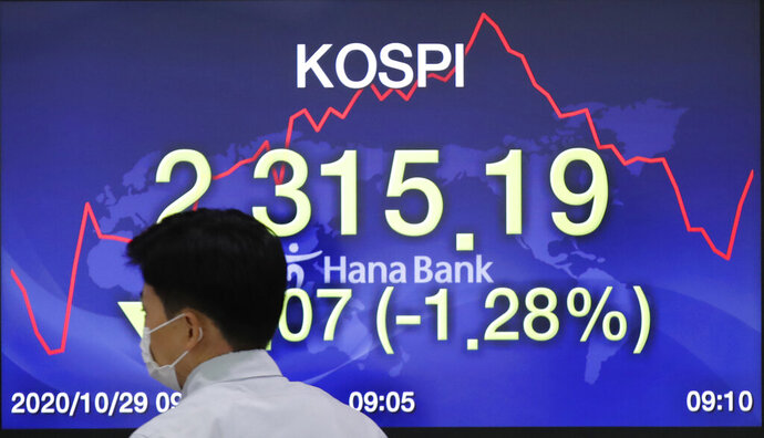 A currency trader walks by the screen showing the Korea Composite Stock Price Index (KOSPI) at the foreign exchange dealing room in Seoul, South Korea, Thursday, Oct. 29, 2020. Asian shares logged moderate losses on Thursday and U.S. futures turned higher after the S&P 500 slid 3.5% overnight for its biggest drop since June. (AP Photo/Lee Jin-man)