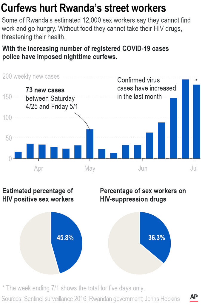 Some of Rwanda's estimated 12,000 sex workers say they cannot find work and go hungry. Without food they cannot take their HIV drugs, threatening their health.;