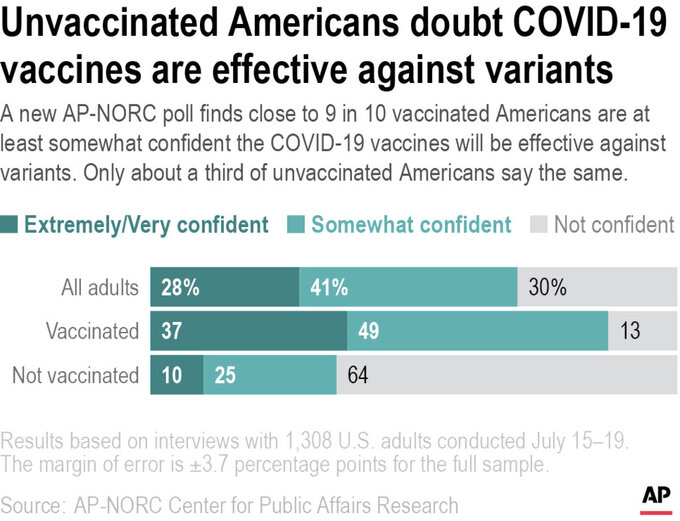 A new AP-NORC poll finds close to 9 in 10 vaccinated Americans are at least somewhat confident the COVID-19 vaccines will be effective against variants. Only about a third of unvaccinated Americans say the same.