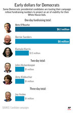Graphic shows self-reported early fundraising figures for Democratic presidential candidates;