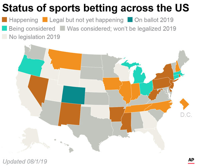 The status of sports betting in each state.;