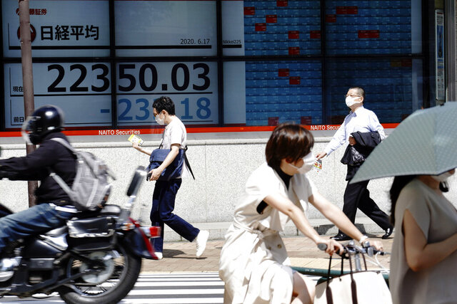 An electronic stock board showing Japan's Nikkei 225 index at a securities firm is seen at a street in Tokyo Wednesday, June 17, 2020. Major Asian stock markets declined Wednesday after Wall Street gained on hopes for a global economic recovery and Japan's exports sank. (AP Photo/Eugene Hoshiko)