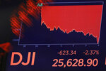 A screen above the floor of the New York Stock Exchange shows the closing number for the Dow Jones industrial average, Friday, Aug. 23, 2019. Stocks tumbled on Wall Street after President Donald Trump said he