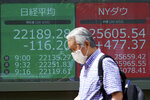 A man walks past an electronic stock board showing Japan's Nikkei 225 index and New York Does index at a securities firm in Tokyo Monday, June 15, 2020. Asian shares were mostly lower Monday on concern over a resurgence of coronavirus cases and pessimism after Wall Street posted its worst week in nearly three months. (AP Photo/Eugene Hoshiko)