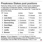 Graphic lists post positions for horses in the Preakness Stakes