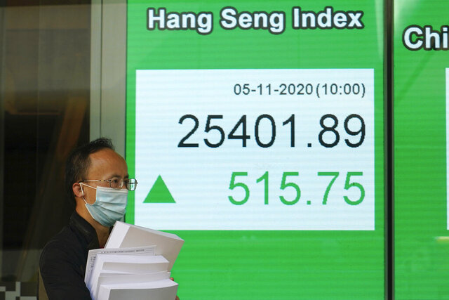 A man wearing a face mask walks past a bank's electronic board showing the Hong Kong share index in Hong Kong,, Thursday, Nov. 5, 2020. Asian shares have advanced after stocks rallied on Wall Street as investors embraced the upside of more gridlock in Washington, sending the S&P 500 index up 2.2%.(AP Photo/Kin Cheung)