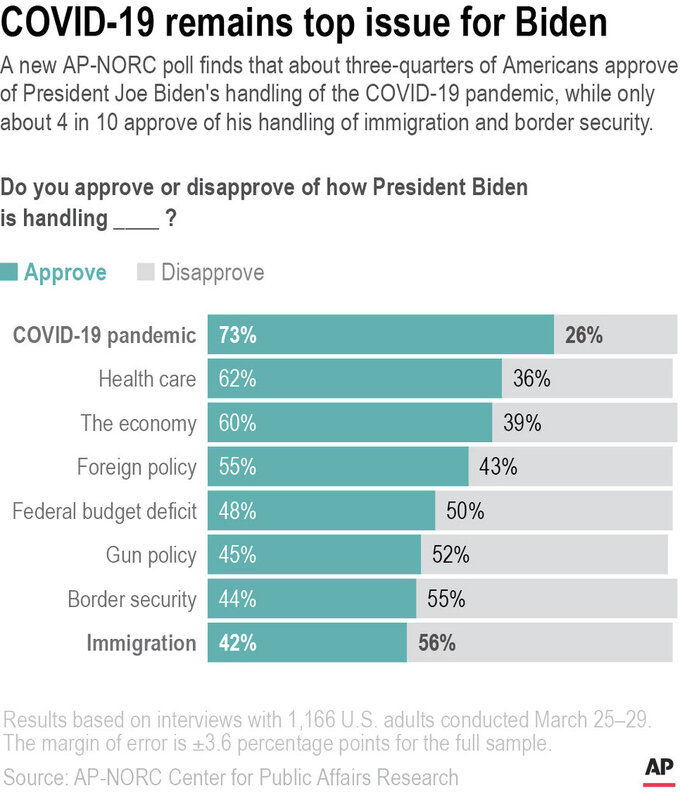 A new AP-NORC poll finds that about three-quarters of Americans approve of President Joe Biden's handling of the COVID-19 pandemic, while only about 4 in 10 approve of his handling of immigration and border security.