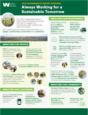 2021 WM Sustainability Report Overview: Our 2021 Sustainability Report shows how WM people are doing their part to support our communities while creating new value from waste. WM is leading across several areas that impact our people, communities, environment and customers. (Graphic: Business Wire)