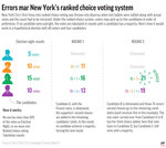 How the ranked choice voting system works. (AP Graphic)