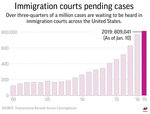 The partial government shutdown over President Donald Trump's demand for a border wall is playing havoc with the nation's already backlogged immigration courts, forcing the postponement of hearings for thousands of immigrants.