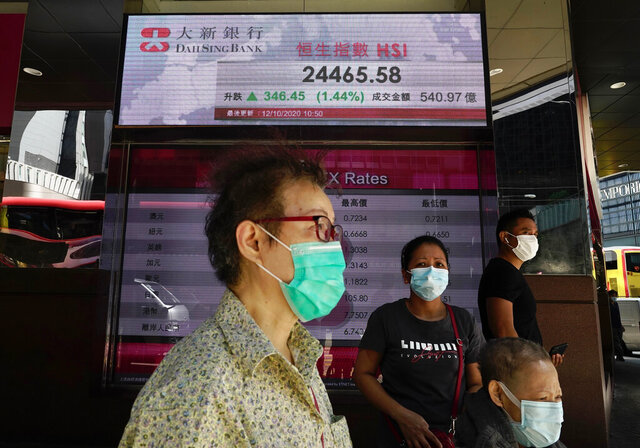People walk past a bank's electronic board showing the Hong Kong share index at Hong Kong Stock Exchange Monday, Oct. 12, 2020. Asian shares are mostly higher in muted trading on Monday, as worries about the pandemic keep optimism in check, despite the rally that closed out last week on Wall Street. (AP Photo/Vincent Yu)