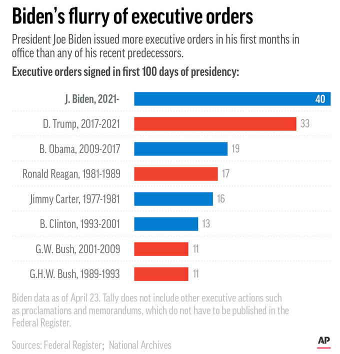 President Joe Biden leads his recent predecessors in the number of executive orders issued in his first 100 days. (AP Graphic)