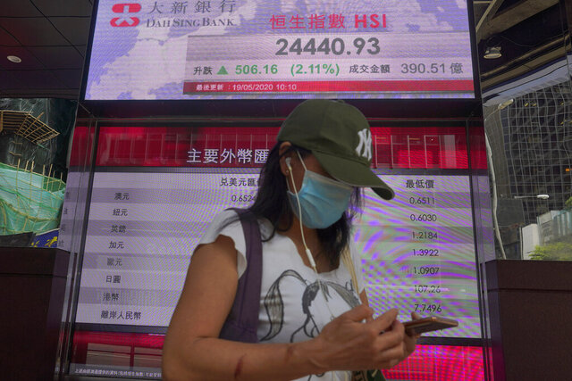 A woman wearing face mask walks past a bank electronic board showing the Hong Kong share index Tuesday, May 19, 2020. Asian shares rose Tuesday on optimism about a potential vaccine for the coronavirus after hopes for a U.S. economic recovery in the second half of the year sent Wall Street into a rebound. (AP Photo/Vincent Yu)