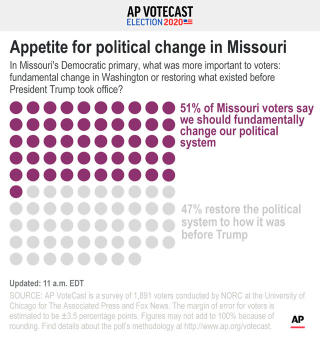 Results of VoteCast survey showing percentage of Missouri voters who favor fundamental political change and those who want to see the system restored to how it was before President Donald Trump was elected;