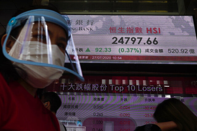 A man wearing a face mask and a shield walks past a bank's electronic board showing the Hong Kong share index at Hong Kong Stock Exchange Monday, July 27, 2020. Asian stock markets were mixed Monday amid U.S.-China tension and concern a recovery from the coronavirus pandemic might be weakening. (AP Photo/Vincent Yu)
