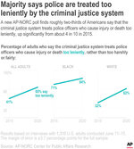 A new AP-NORC poll finds roughly two-thirds of Americans say that the criminal justice system treats police officers who cause injury or death too leniently, up significantly from about 4 in 10 in 2015. ;
