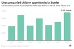 Chart shows the number of unaccompanied children detained at the US border; 3c x 2 3/4 inches; 3c x 2 3/4 inches; 146 mm x 69 mm;