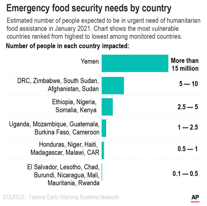 Estimated number of people who will go without food early in 2021. Chart shows the most vulnerable countries ranked from highest to lowest.;