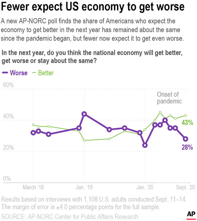 A new AP-NORC poll finds the share of Americans who expect the economy to worsen in the next year has fallen from a high in May of 4 in 10. About 3 in 10 now say they expect the economy to get worse in the next year.