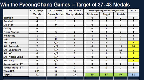 Pyeongchang Olympics Medal Projections