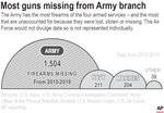 Chart compares the number of unaccounted for U.S. military weapons from 2010-2019 by branch of military service