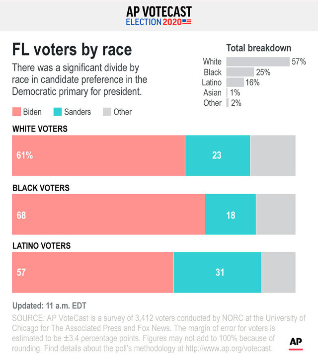 There was a significant divide by race in candidate preference in the Democratic primary for president.;