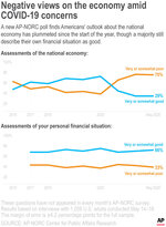 A new AP-NORC poll finds Americans' outlook about the national economy has plummeted since the start of the year, though a majority still describe their own financial situation as good.;