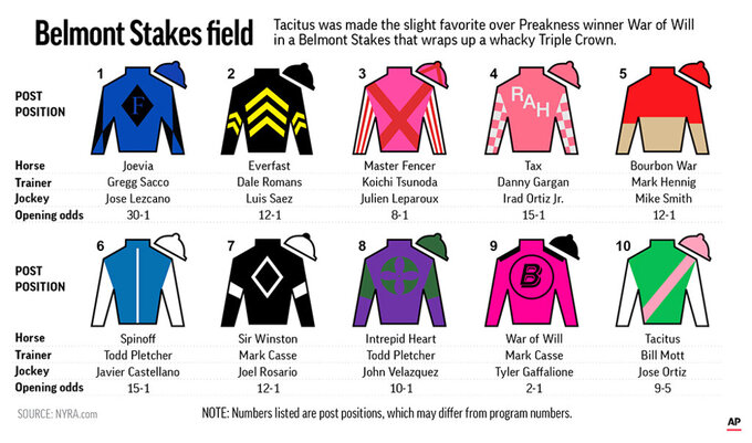 Graphic shows horses in the Belmont Stakes with post positions and silks; 4c x 4 inches; 195.7 mm x 101 mm;