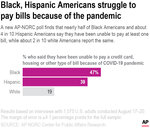 A new AP-NORC poll finds that nearly half of Black Americans and about 4 in 10 Hispanic Americans report being behind on at least one bill, while white Americans are about half as likely to report the same.