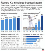 Graphic shows increase in strikeouts and home runs in college baseball; also shows season leaders; 2c x 3 3/4 inches;;