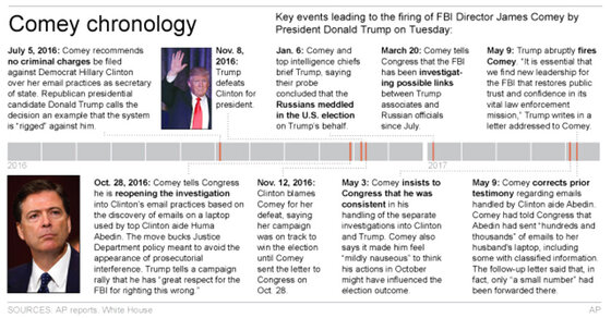 COMEY TIMELINE