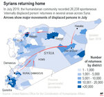 'Internally displaced person' returnees across Syria for the month of July.;