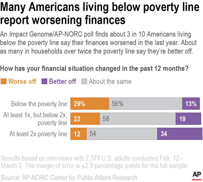 An Impact Genome/AP-NORC poll finds about 3 in 10 Americans living below the poverty line say their finances worsened in the last year. About as many in households over twice the poverty line are better off.