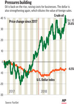This Thursday, Oct. 11, 2018, image shows an Associated Press graphic. The price of crude oil touched a four-year high last week, which is pushing up expenses for all kinds of companies. The rise in the dollar's value recently means that each euro or Japanese yen of sales made abroad is worth fewer dollars than year ago. (AP Graphic)