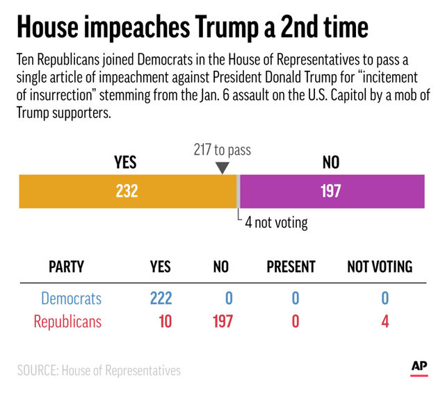 The House of Representatives voted Wednesday to impeach President Donald Trump for a second time. (AP Graphic)