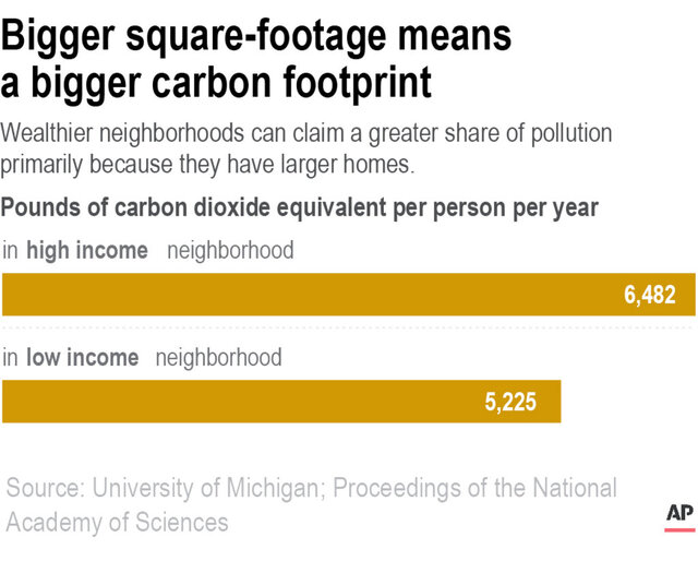 Wealthier neighborhoods can claim a greater share of pollution primarily because they have larger homes.