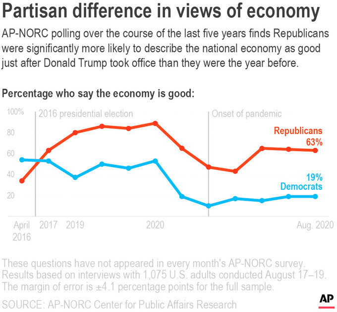 AP-NORC polling over the course of the last five years finds Republicans were significantly more likely to describe the national economy as good just after Donald Trump took office than they were the year before. ;