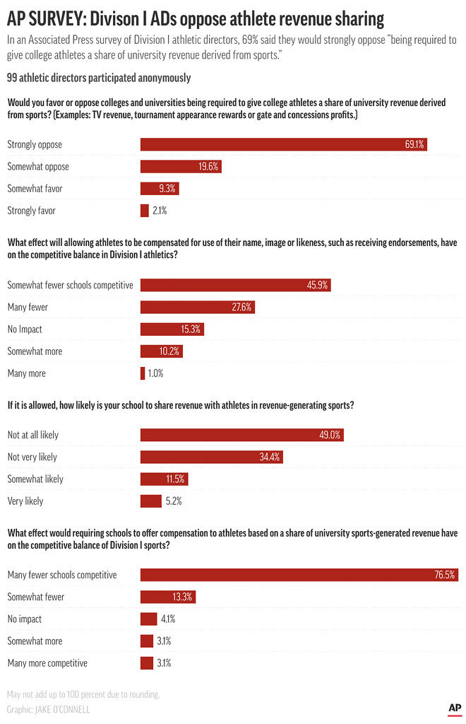 Graphic shows results of an AP survey of college athletic directors; 3c x 7 inches