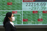 A woman walks past an electronic stock board showing Japan's Nikkei 225 index at a securities firm in Tokyo Monday, June 29, 2020. Shares fell Monday in Asia, tracking losses on Wall Street as rising virus cases cause some U.S. states to backtrack on pandemic reopenings. (AP Photo/Eugene Hoshiko)
