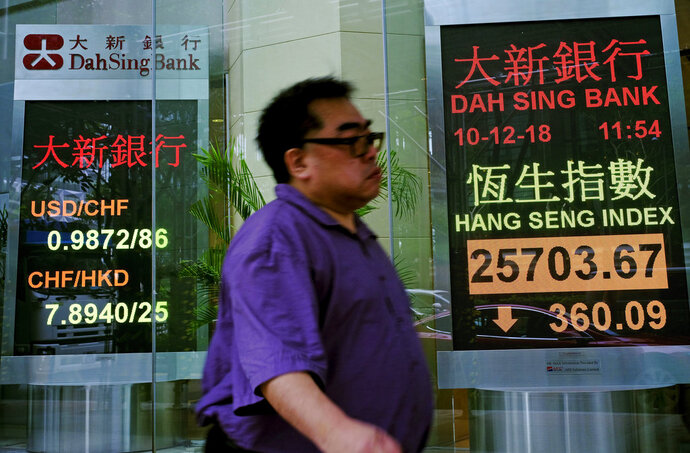A man walks past an electronic board showing Hong Kong share index outside a local bank in Hong Kong, Monday, Dec. 10, 2018. Asian markets were broadly lower Monday after China protested the arrest of a senior executive of Chinese electronics giant Huawei, who is suspected of trying to evade U.S. trade curbs on Iran. (AP Photo/Vincent Yu)