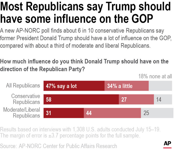 A new AP-NORC poll finds about 6 in 10 conservative Republicans say former President Donald Trump should have a lot of influence on the GOP, compared with about a third of moderate and liberal Republicans.