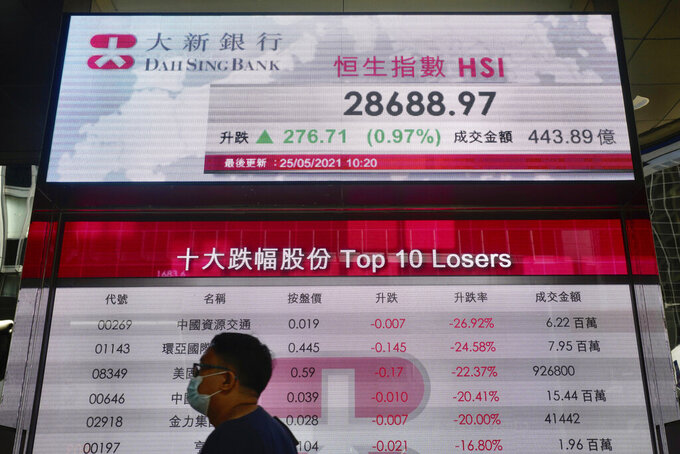 A man walks past a bank's electronic board showing the Hong Kong share index in Hong Kong Tuesday, May 25, 2021. Asian stock markets followed Wall Street higher Tuesday as inflation fears eased and investors regained an appetite for risk.(AP Photo/Vincent Yu)