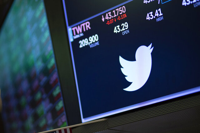 FILE - In this Sept. 18, 2019, file photo a screen shows the price of Twitter stock at the New York Stock Exchange.  Twitter posted a loss in the first quarter as the social media company's higher expenses outweighed revenue growth. The San Francisco company reported Thursday, April 30, 2020,  that average daily users grew 24% year over year, the highest ever growth rate in the company's history.(AP Photo/Mark Lennihan, File)