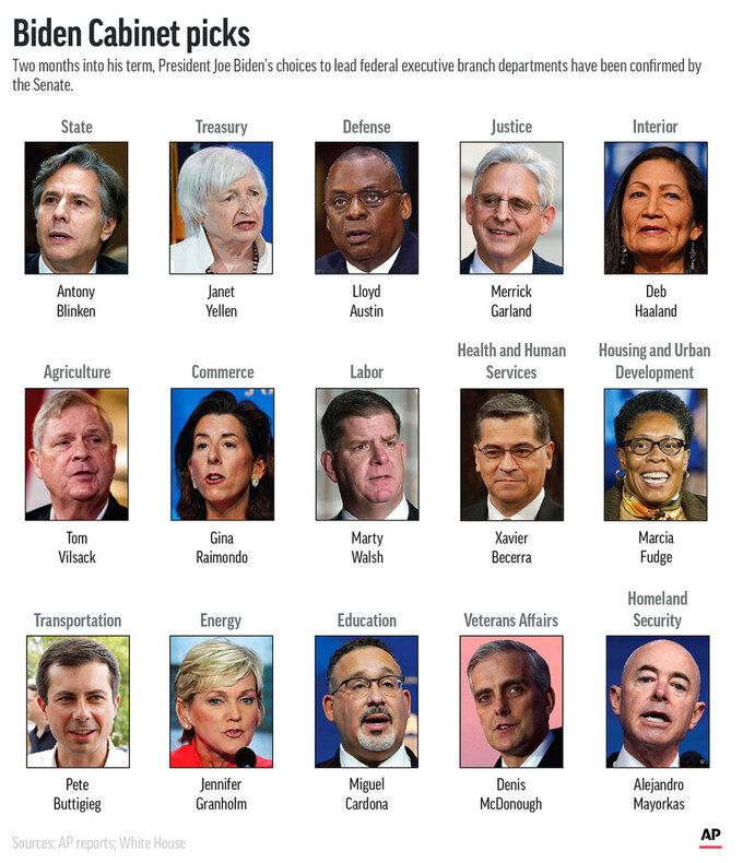 President Joe Biden's Cabinet. (AP Graphic)