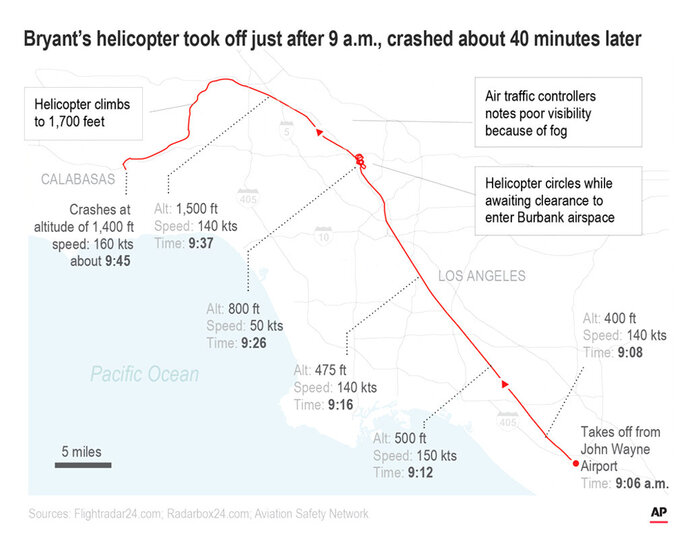 Map shows timeline of the flight with details of altitude, speed and direction.;