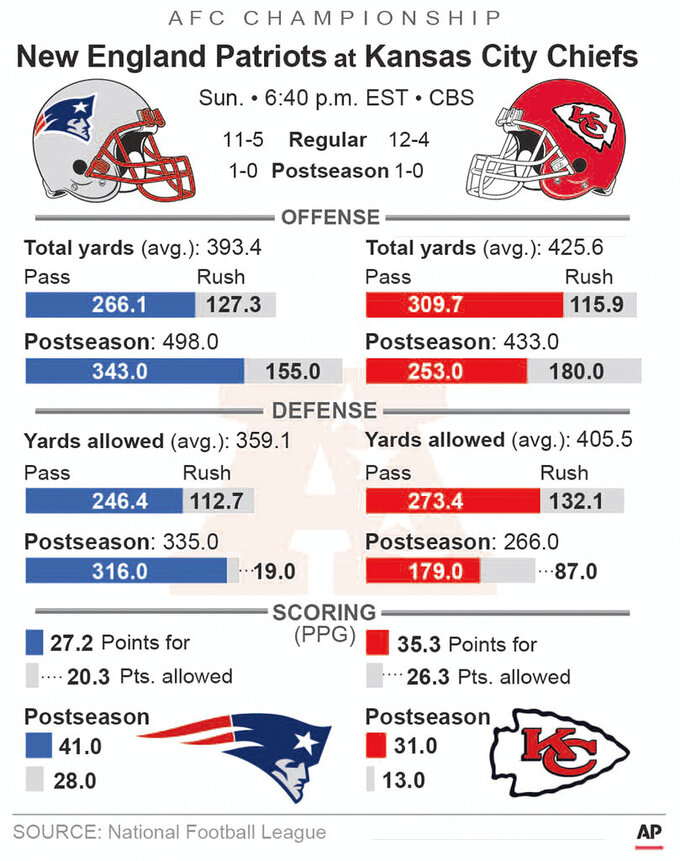Graphic looks at the AFC Championship game between the Patriots and Chiefs, 2c x 4 3/8 inches; with related stories;