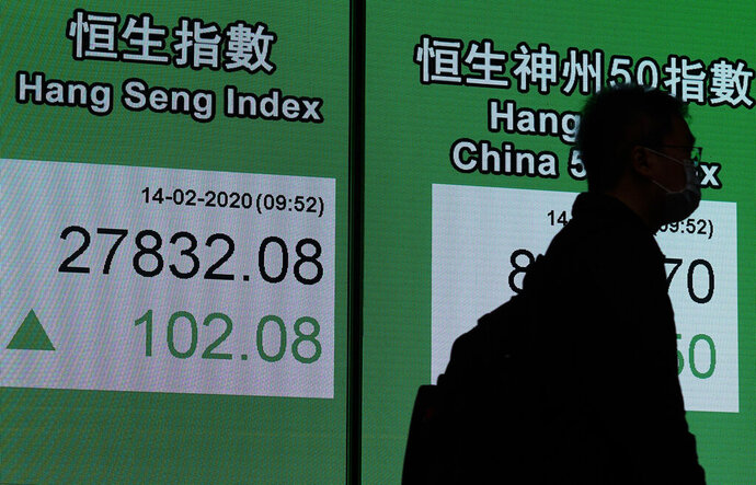 A man wearing a face mask walks past an electronic board showing Hong Kong share index outside a local bank in Hong Kong, Friday, Feb. 14, 2020. Asian shares mostly fell Friday as investors turned cautious following a surge in cases of a new virus in China that threatens to crimp economic growth and hurt businesses worldwide. (AP Photo/Vincent Yu)