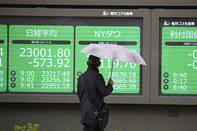 A man looks at an electronic stock board of a securities firm in Tokyo, Wednesday, Jan. 8, 2020. Oil prices rose and Asian stock markets fell Wednesday after Iran fired missiles at U.S. bases in Iraq in retaliation for the killing of an Iranian general. Tokyo's stock market benchmark fell nearly 2%.(AP Photo/Koji Sasahara)