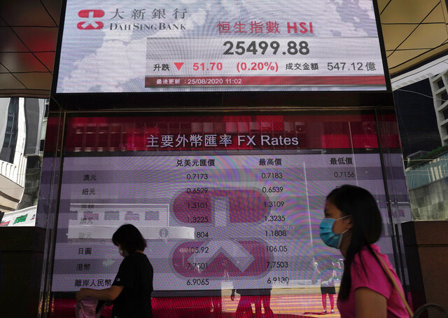 People wearing face masks walk past a bank's electronic board showing the Hong Kong share index at Hong Kong Stock Exchange Tuesday, Aug. 25, 2020. Shares were mostly higher Tuesday apart from in Hong Kong as investors hung onto hopes the coronavirus pandemic may come under control as treatments get developed. (AP Photo/Vincent Yu)