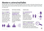 Graphic shows absentee and universal mail-in voting procedures;